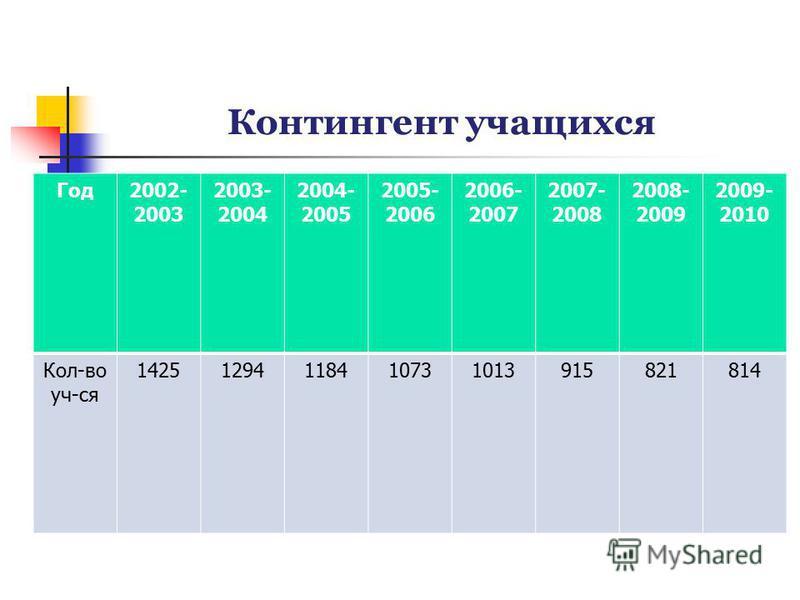 Контингент учащихся Год 2002- 2003 2003- 2004 2004- 2005 2005- 2006 2006- 2007 2007- 2008 2008- 2009 2009- 2010 Кол-во уч-ся 14251294118410731013915821814