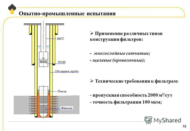 10 Опытно-промышленные испытания Применение различных типов конструкции фильтров: - многослойные сетчатые; - щелевые (проволочные); Технические требования к фильтрам: - пропускная способность 2000 м 3 /сут - точность фильтрации 100 мкм;