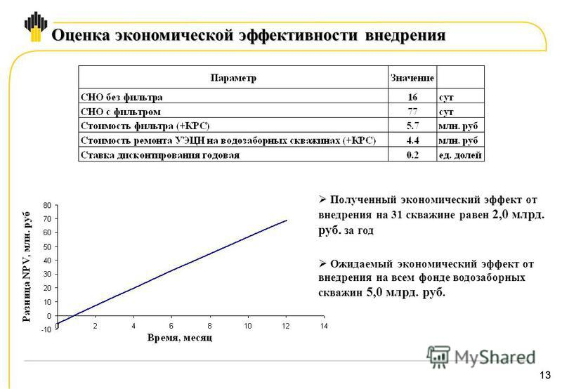13 Оценка экономической эффективности внедрения Полученный экономический эффект от внедрения на 31 скважине равен 2,0 млрд. руб. за год Ожидаемый экономический эффект от внедрения на всем фонде водозаборных скважин 5,0 млрд. руб.