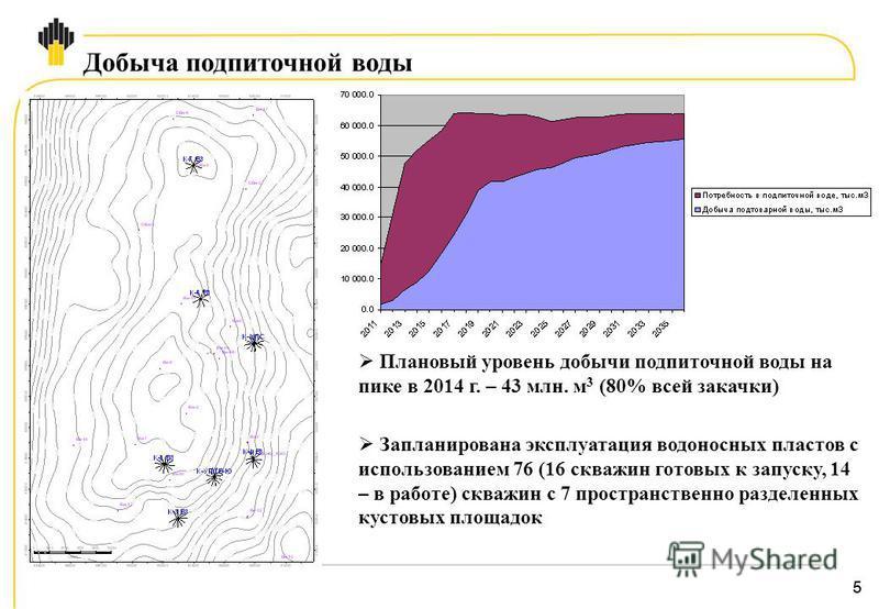 55 Добыча подпиточной воды Плановый уровень добычи подпиточной воды на пике в 2014 г. – 43 млн. м 3 (80% всей закачки) Запланирована эксплуатация водоносных пластов с использованием 76 (16 скважин готовых к запуску, 14 – в работе) скважин с 7 простра