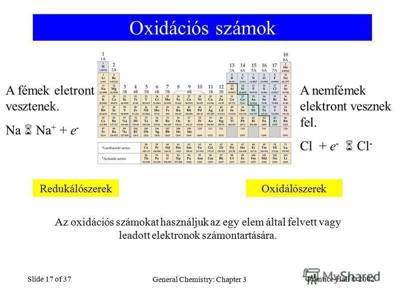 Prentice-Hall © 2002 General Chemistry: Chapter 3 Slide 17 of 37 Oxidációs számok A fémek eletront vesztenek. Na Na + + e - A nemfémek elektront vesznek fel. Cl + e - Cl - RedukálószerekOxidálószerek Az oxidációs számokat használjuk az egy elem által