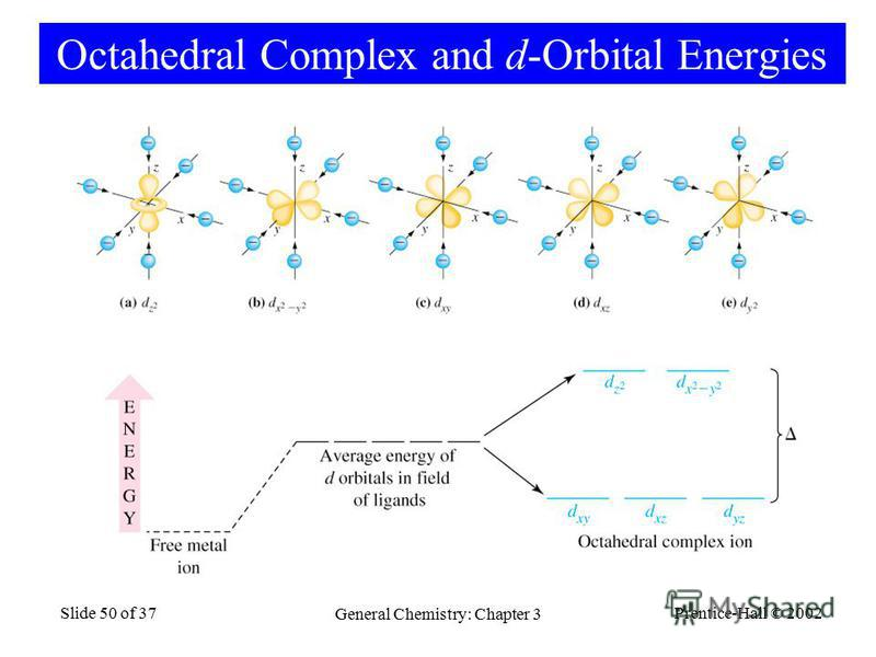 Prentice-Hall © 2002 General Chemistry: Chapter 3 Slide 50 of 37 Octahedral Complex and d-Orbital Energies