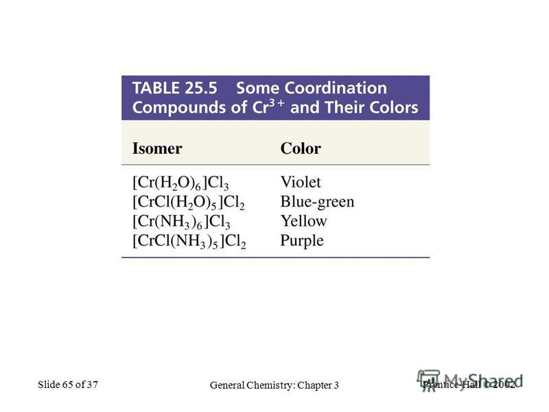 Prentice-Hall © 2002 General Chemistry: Chapter 3 Slide 65 of 37 Table 25.5 Some Coordination Compounds of Cr 3+ and Their Colors