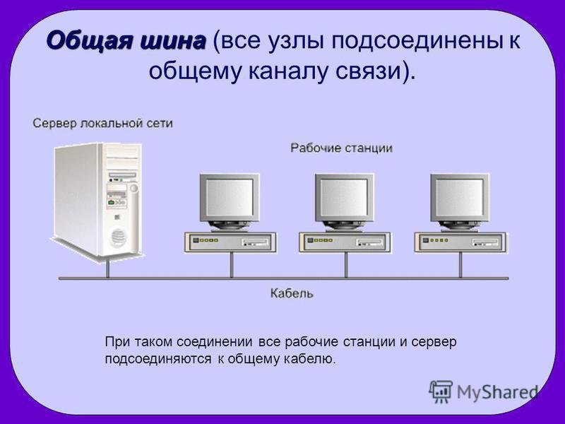 Общая шина Общая шина (все узлы подсоединены к общему каналу связи). При таком соединении все рабочие станции и сервер подсоединяются к общему кабелю.