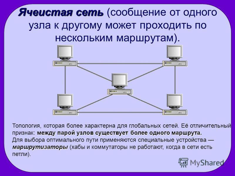 Ячеистая сеть Ячеистая сеть (сообщение от одного узла к другому может проходить по нескольким маршрутам). между парой узлов существует более одного маршрута. Топология, которая более характерна для глобальных сетей. Её отличительный признак: между па