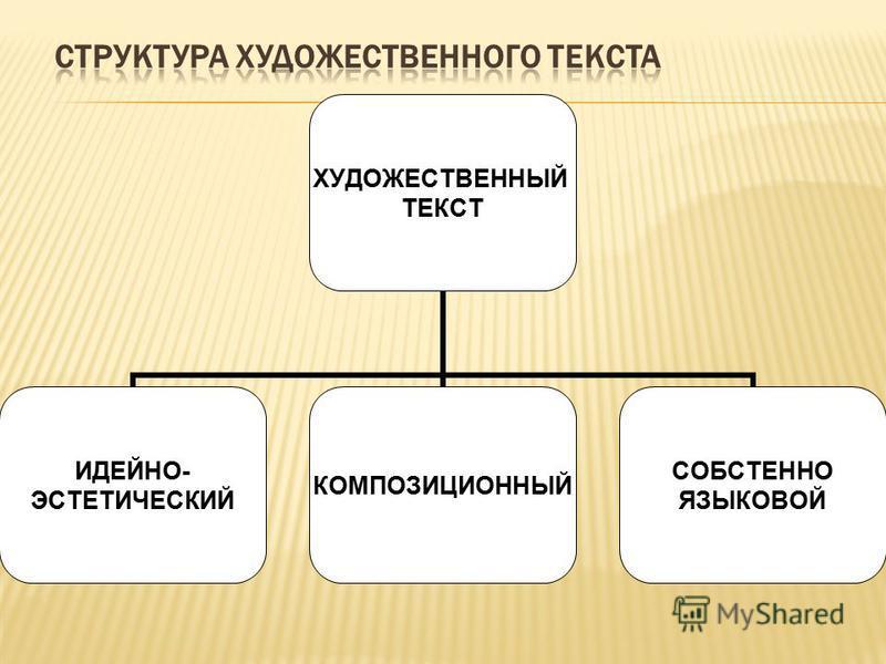 ХУДОЖЕСТВЕННЫЙ ТЕКСТ ИДЕЙНО- ЭСТЕТИЧЕСКИЙ КОМПОЗИЦИОННЫЙ СОБСТЕННО ЯЗЫКОВОЙ