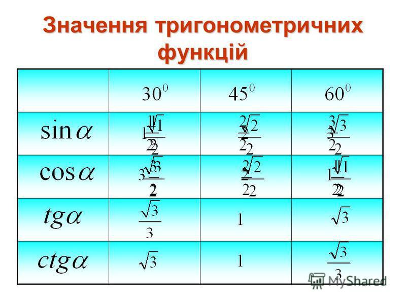 Значення тригонометричних функцій