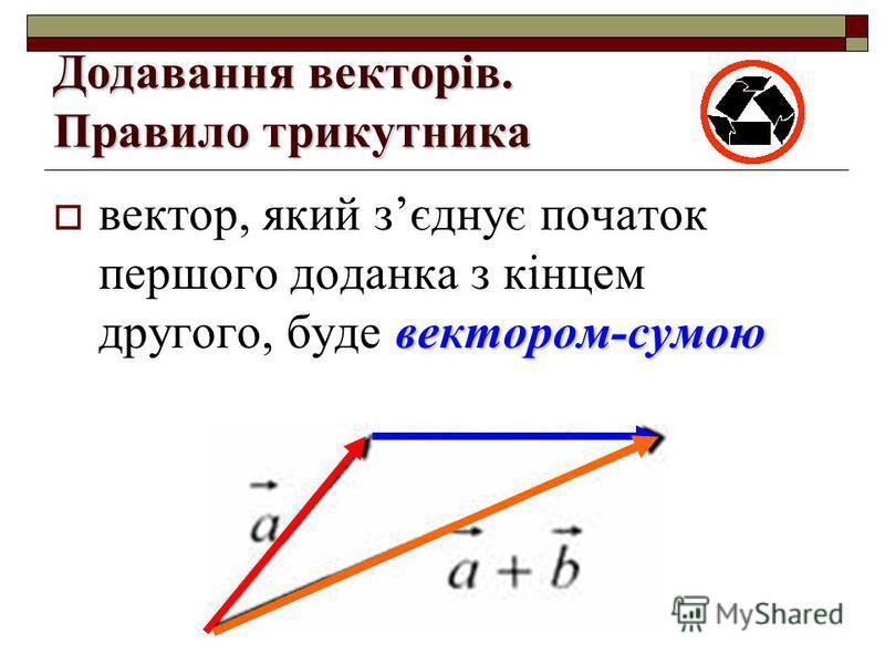 Додавання векторів. Правило трикутника вектором-сумою вектор, який зєднує початок першого доданка з кінцем другого, буде вектором-сумою