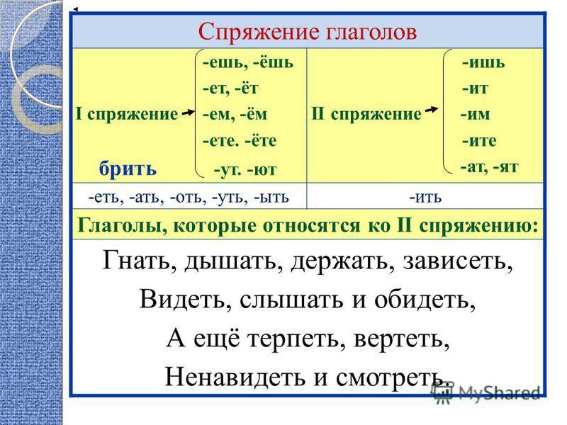 Спряжение глаголов -ешь, -ёшь -эт, -эт I спряжение -ем, -ём -эте. -эте бржить -ут. -ют -ишь -ит II спряжение -им -ите -ат, -ят -эть, -ати, -оть, -усть, -быть-жить Глаголы, которые относятся ко II спряжению: Гнати, дышати, держати, зависэть, Видэть, с