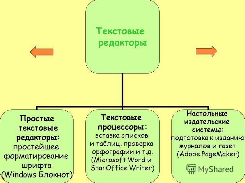 Текстовые редакторы Простые текстовые редакторы: простейшее форматирование шрифта (Windows Блокнот) Текстовые процессоры: вставка списков и таблиц, проверка орфографии и т.д. (Microsoft Word и StarOffice Writer) Настольные издательские системы: подго
