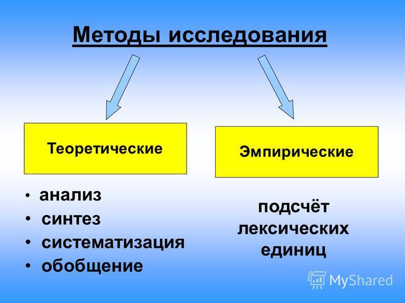 Методы исследования Теоретические Эмпирические анализ синтез систематизация обобщение подсчёт лексических единиц