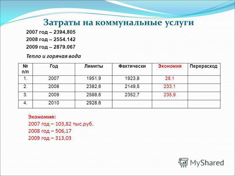 Затраты на коммунальные услуги 2007 год – 2394,805 2008 год – 2554.142 2009 год – 2879.067 п/п Год ЛимитыФактически ЭкономияПерерасход 1.20071951,91923,828,1 2.20082382,62149,5233,1 3.20092588,62352,7235,9 4.20102928,6 Тепло и горячая вода Экономия: