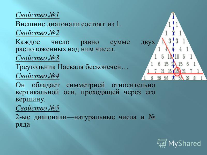 Свойство 1 Внешние диагонали состоят из 1. Свойство 2 Каждое число равно сумме двух расположенных над ним чисел. Свойство 3 Треугольник Паскаля бесконечен … Свойство 4 Он обладает симметрией относительно вертикальной оси, проходящей через его вершину