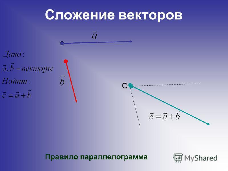 Сложение векторов O Правило параллелограмма