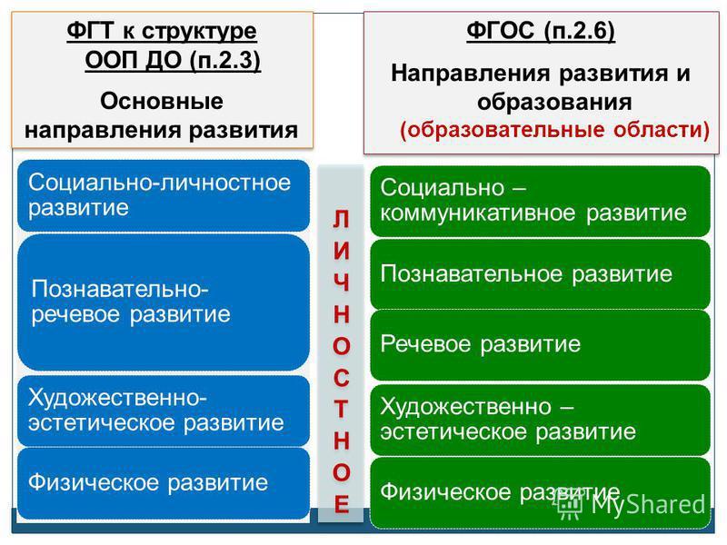 ФГТ к структуре ООП ДО (п.2.3) Основные направления развития ФГТ к структуре ООП ДО (п.2.3) Основные направления развития Физическое развитие Социально-личностное развитие Познавательно- речевое развитие Художественно- эстетическое развитие Социально