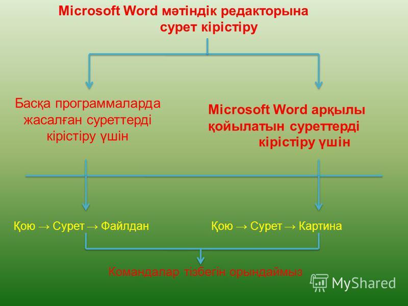 Microsoft Word мәтіндік редакторына сурет кірістіру Басқа программаларда жасалған суреттерді кірістіру үшін Microsoft Word арқылы қойылатын суреттерді кірістіру үшін Қою Сурет ФайлданҚою Сурет Картина Командалар тізбегін орындаймыз
