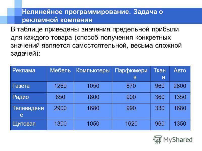 Нелинейное программирование. Задача о рекламной компании В таблице приведены значения предельной прибыли для каждого товара (способ получения конкретных значений является самостоятельной, весьма сложной задачей): Реклама МебельКомпьютеры Парфюмери я