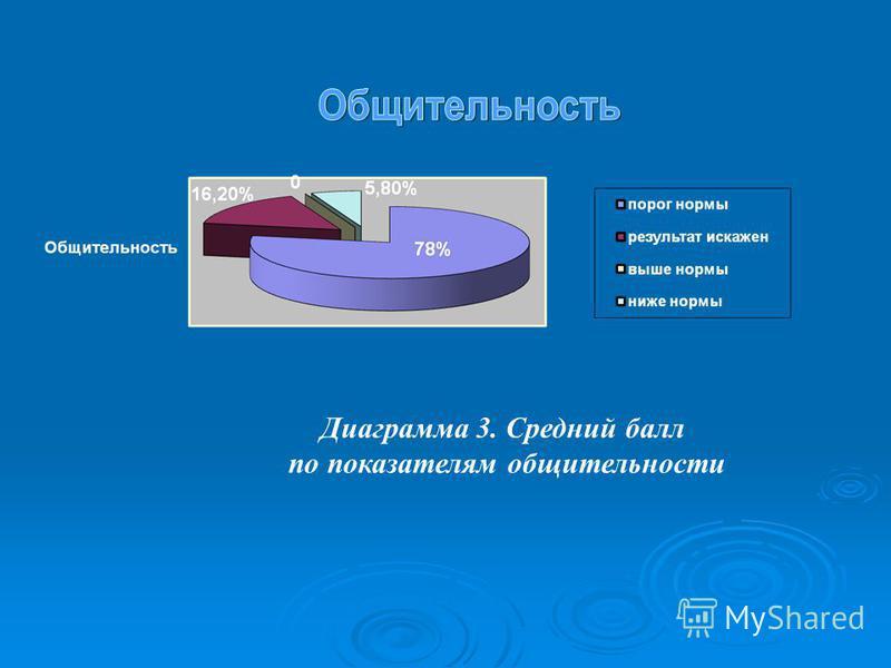 Диаграмма 3. Средний балл по показателям общительности