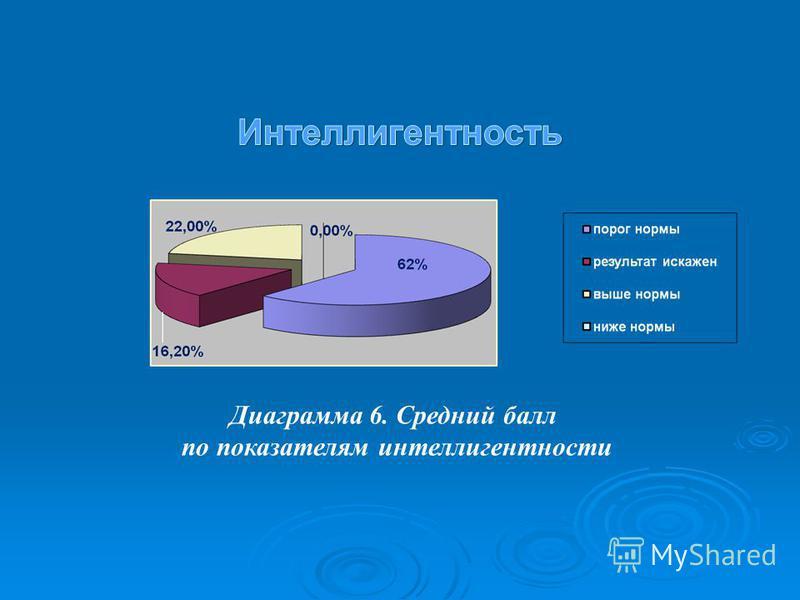 Диаграмма 6. Средний балл по показателям интеллигентности