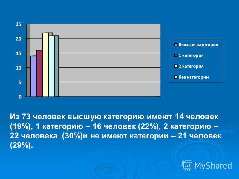 Из 73 человек высшую категорию имеют 14 человек (19%), 1 категорию – 16 человек (22%), 2 категорию – 22 человека (30%)и не имеют категории – 21 человек (29%).
