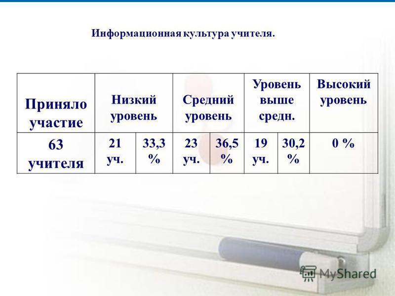Информационная культура учителя. Приняло участие Низкий уровень Средний уровень Уровень выше средняя. Высокий уровень 63 учителя 21 уч. 33,3 % 23 уч. 36,5 % 19 уч. 30,2 % 0 %