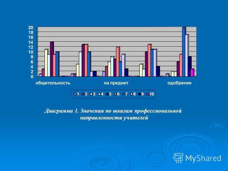 Диаграмма 1. Значения по шкалам профессиональной направленности учителей