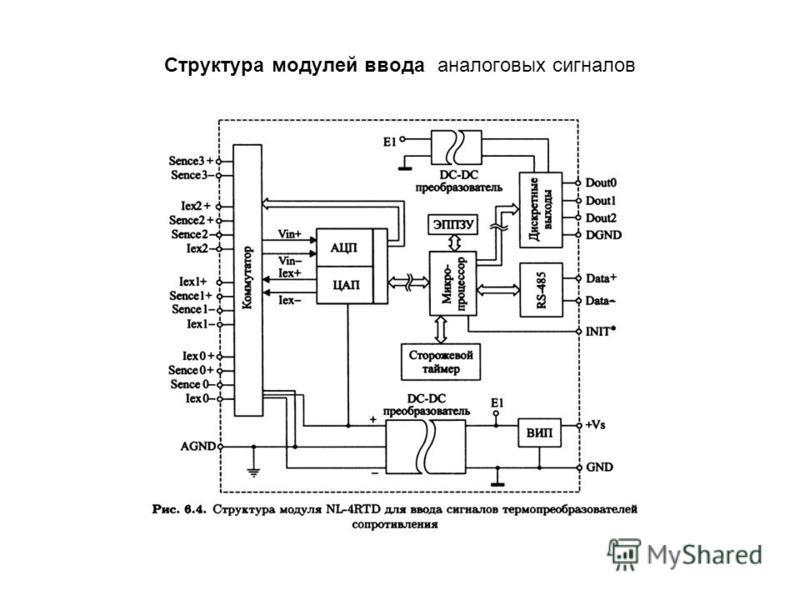 Структура модулей ввода аналоговых сигналов
