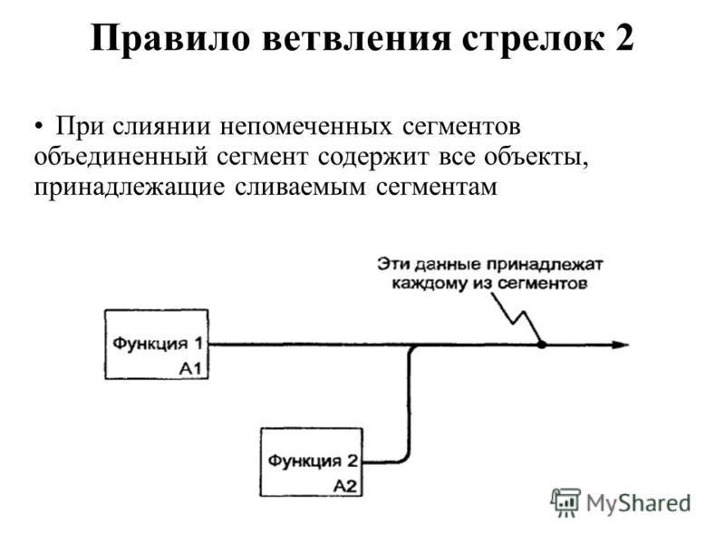 Правило ветвления стрелок 2 При слиянии непомеченных сегментов объединенный сегмент содержит все объекты, принадлежащие сливаемым сегментам