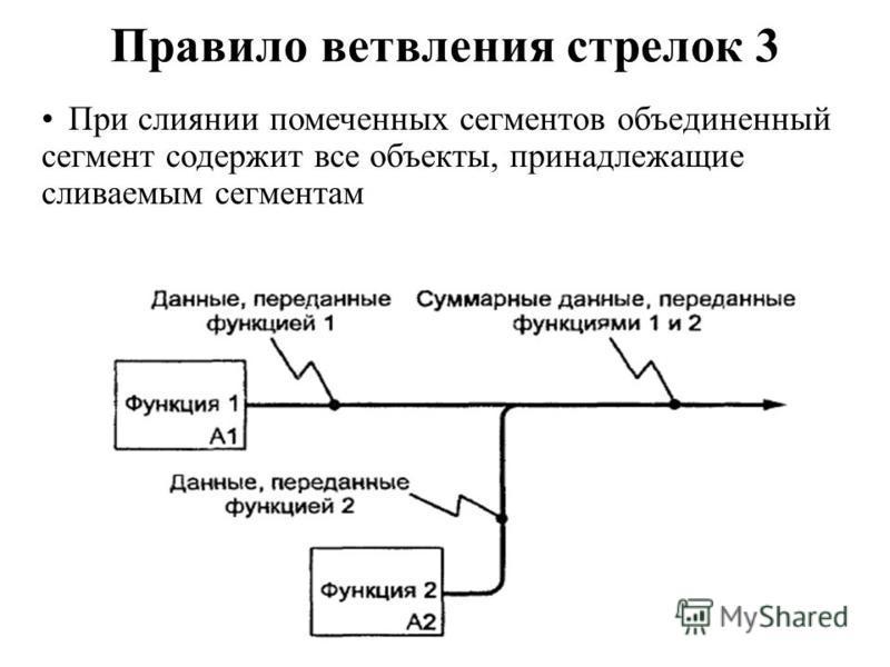 Правило ветвления стрелок 3 При слиянии помеченных сегментов объединенный сегмент содержит все объекты, принадлежащие сливаемым сегментам