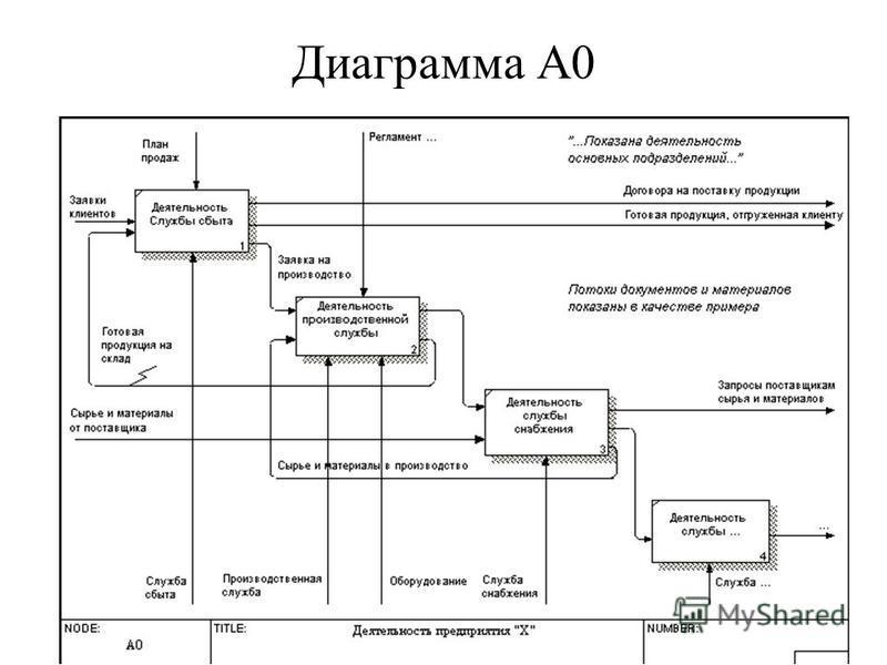 Диаграмма А0