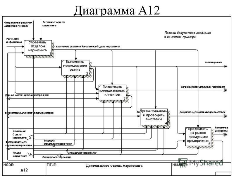 Диаграмма А12