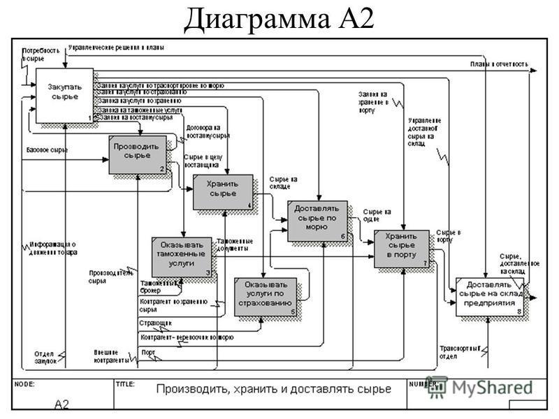 Диаграмма А2