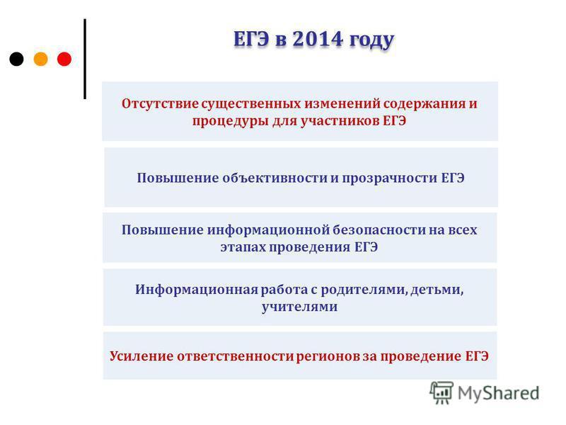 ЕГЭ в 2014 году Усиление ответственности регионов за проведение ЕГЭ Повышение объективности и прозрачности ЕГЭ Повышение информационной безопасности на всех этапах проведения ЕГЭ Отсутствие существенных изменений содержания и процедуры для участников
