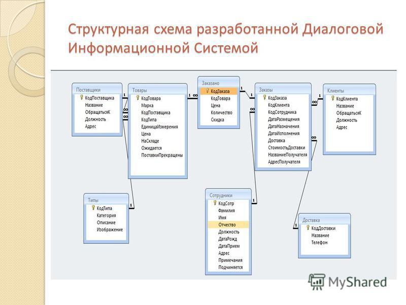 Структурная схема разработанной Диалоговой Информационной Системой