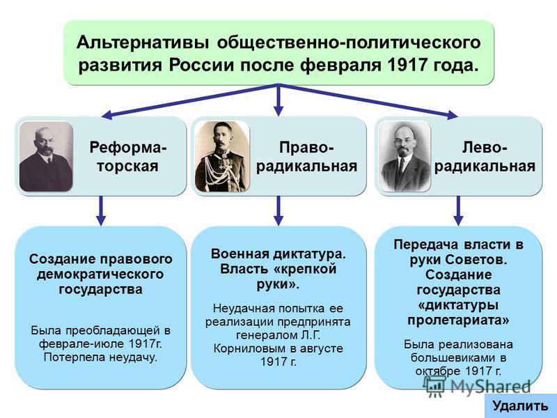 Альтернативы общественно-политического развития России после февраля 1917 года. Реформа- торская Право- радикальная Лево- радикальная Создание правового демократического государства Была преобладающей в феврале-июле 1917 г. Потерпела неудачу. Военная