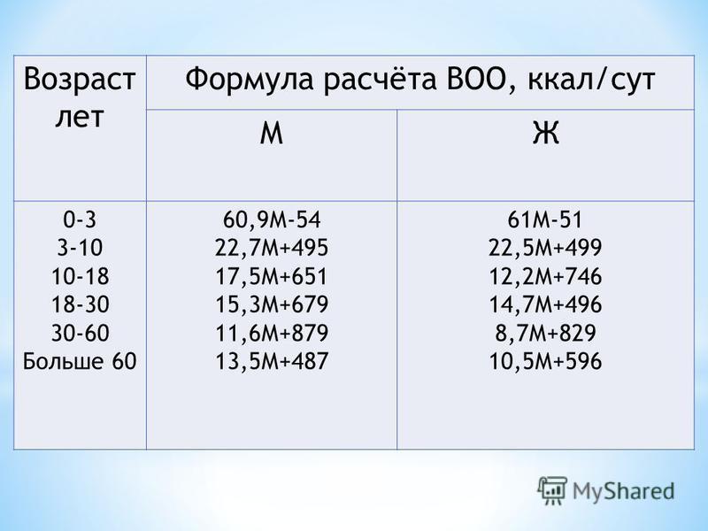 Возраст лет Формула расчёта ВОО, ккал/сут МЖ 0-3 3-10 10-18 18-30 30-60 Больше 60 60,9М-54 22,7М+495 17,5М+651 15,3М+679 11,6М+879 13,5М+487 61М-51 22,5М+499 12,2М+746 14,7М+496 8,7М+829 10,5М+596
