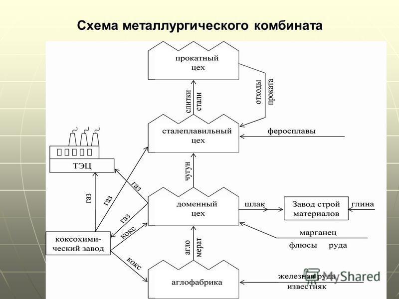 Схема металлургического комбината