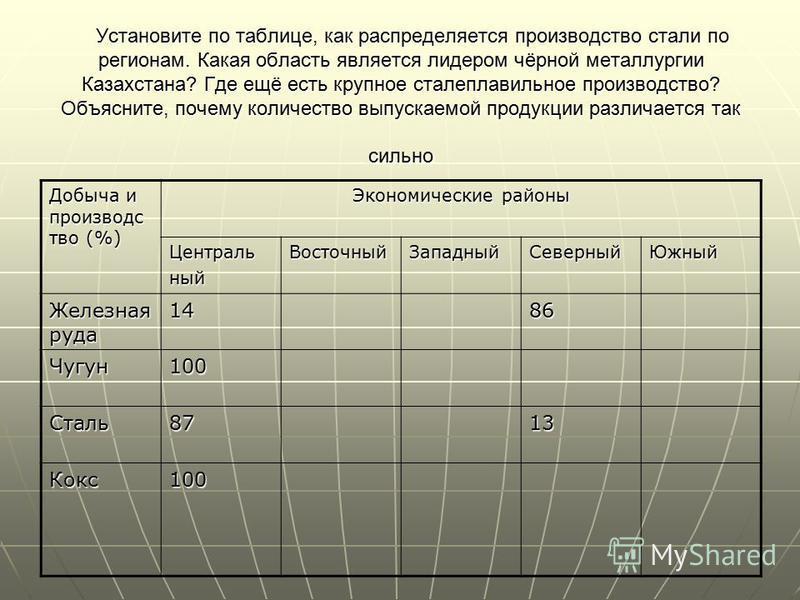 Установите по таблице, как распределяется производство стали по регионам. Какая область является лидером чёрной металлургии Казахстана? Где ещё есть крупное сталеплавильное производство? Объясните, почему количество выпускаемой продукции различается