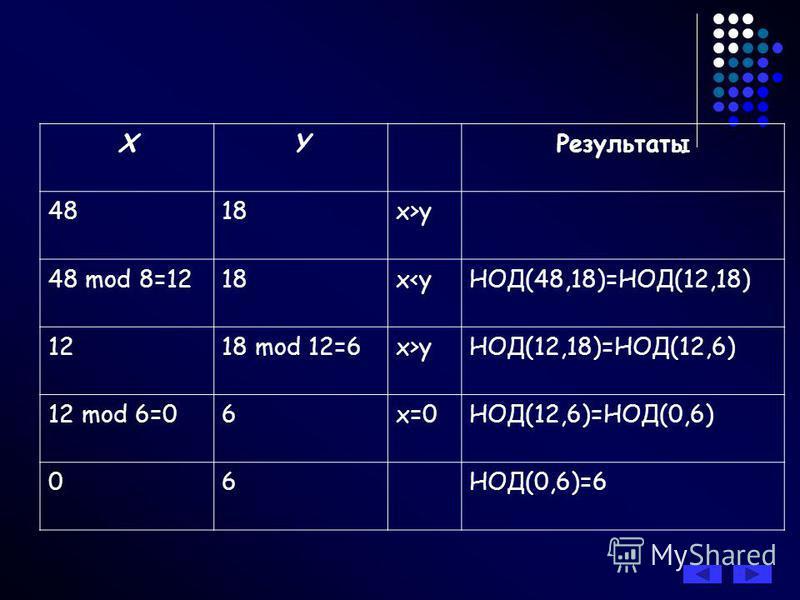 Алгоритм Евклида это алгоритм нахождения наибольшего общего делителя (НОД) двух целых неотрицательных чисел. Алгоритм Евклида нахождения НОД основан на следующих свойствах этой величины. Пусть х и у одновременно не равные нулю целые неотрицательные ч