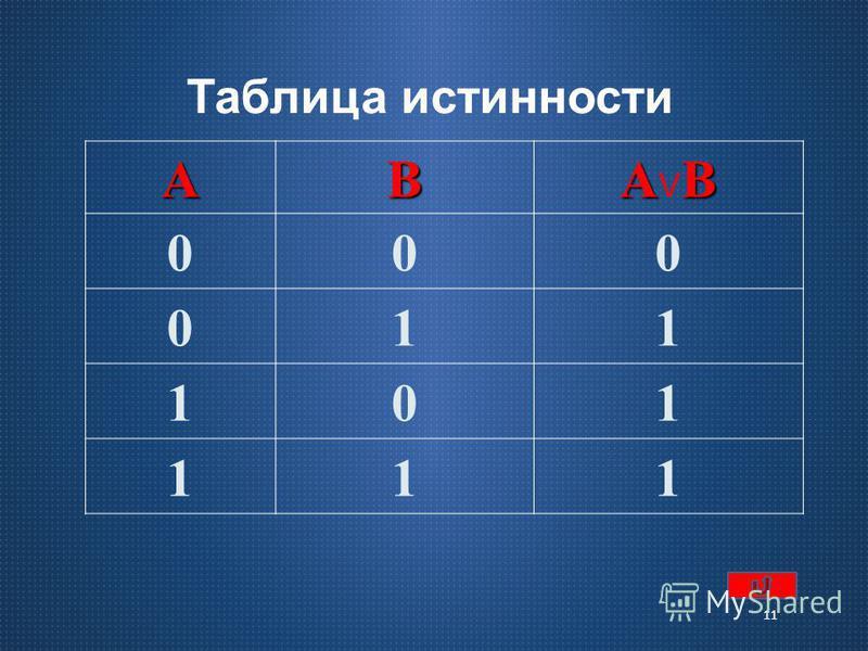 логические операции 10 операция объединения В теории множеств дизъюнкции соответствует операция объединения множеств, А В