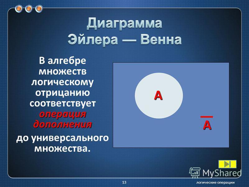 логические операции 12 в естественном языке соответствует словам неверно, что … и частице не; в алгебре высказываний обозначение _ ; в языках программирования обозначение Not.