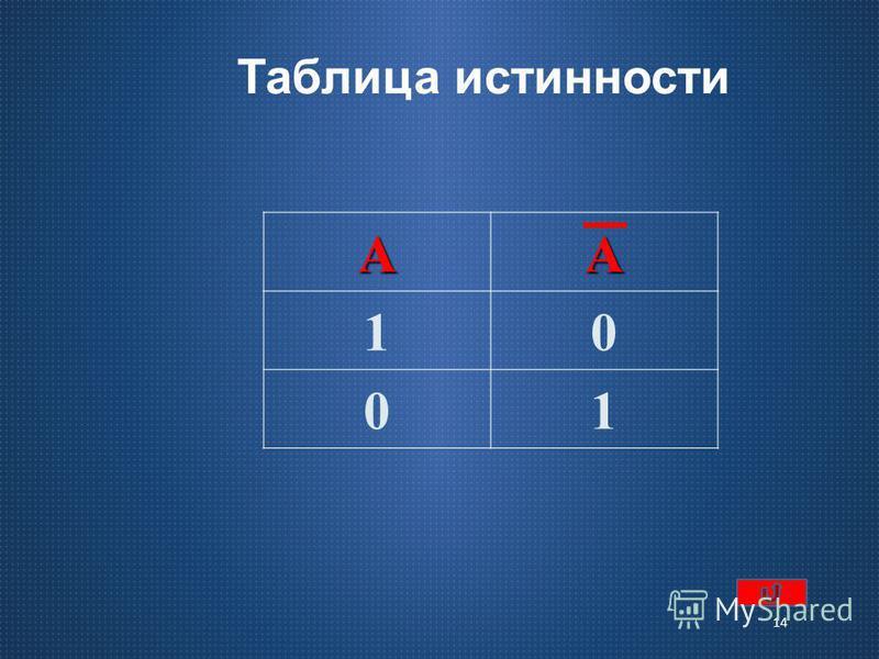 логические операции 13 операция дополнения В алгебре множеств логическому отрицанию соответствует операция дополнения до универсального множества. А А