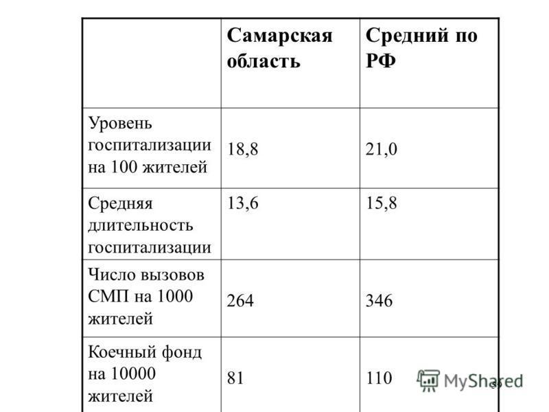 59 Самарская область Средний по РФ Уровень госпитализации на 100 жителей 18,821,0 Средняя длительность госпитализации 13,615,8 Число вызовов СМП на 1000 жителей 264346 Коечный фонд на 10000 жителей 81110