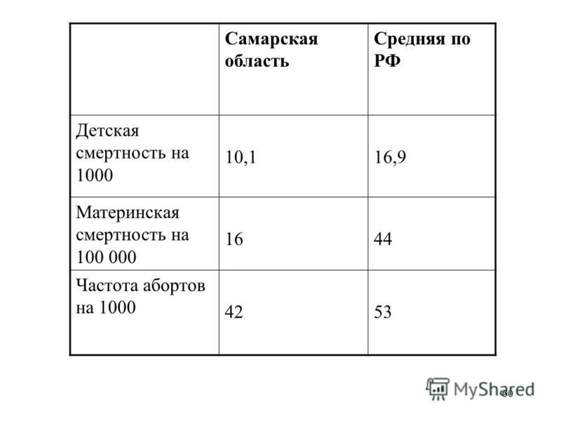 60 Самарская область Средняя по РФ Детская смертность на 1000 10,116,9 Материнская смертность на 100 000 1644 Частота абортов на 1000 4253