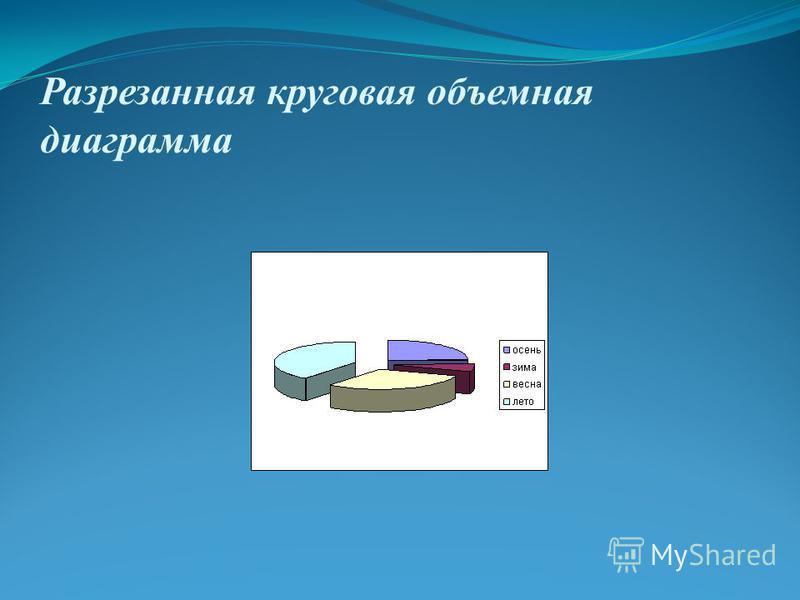 Разрезанная круговая объемная диаграмма
