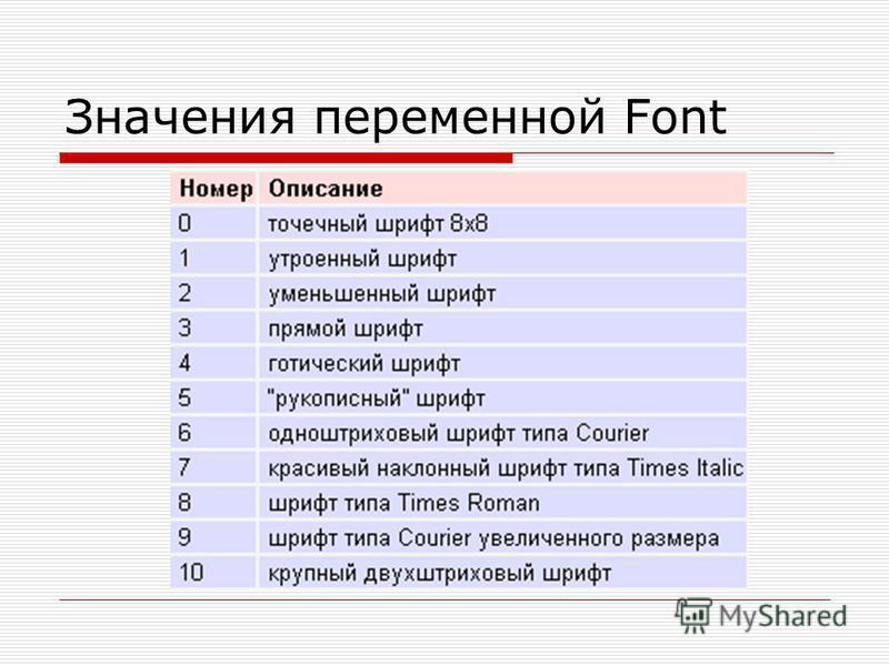Значения переменной Font