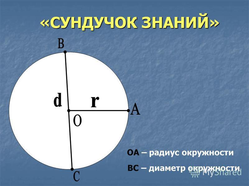 «СУНДУЧОК ЗНАНИЙ» ОА – радиус окружности ВС – диаметр окружности
