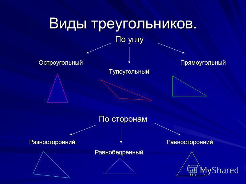 Виды треугольников. Остроугольный Прямоугольный Остроугольный Прямоугольный Тупоугольный Тупоугольный По сторонам Разносторонний Равносторонний Равнобедренный По углу