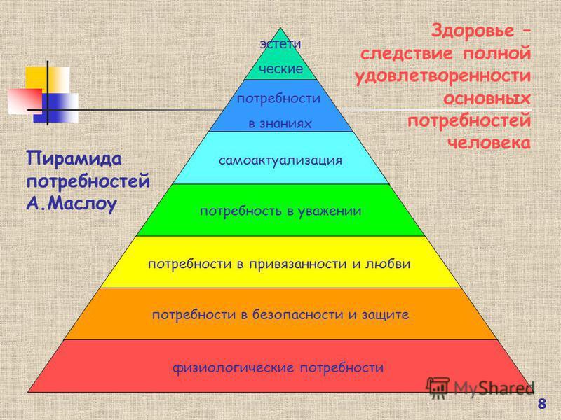 8 эстетические потребности в знаниях самоактуализация потребность в уважении потребности в привязанности и любви потребности в безопасности и защите физиологические потребности Пирамида потребностей А.Маслоу Здоровье – следствие полной удовлетворенно