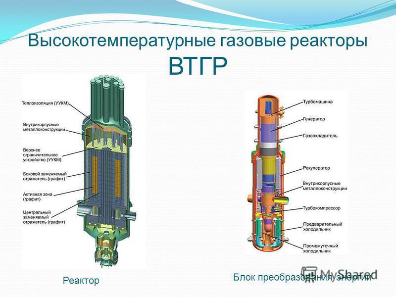 Высокотемпературные газовые реакторы ВТГР Реактор Блок преобразования энергии